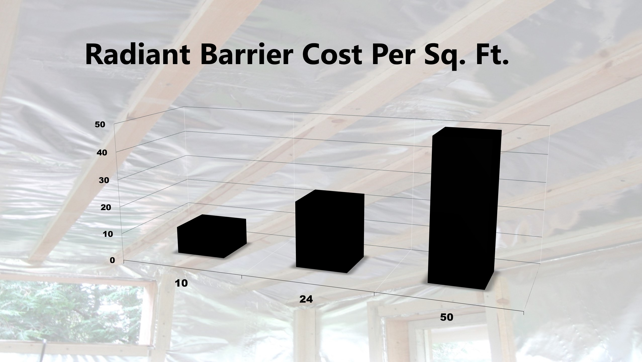 Radiant Barrier Costs