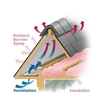 Attic Ventilation Attic Vents Gable Fans Insulation Baffles Phoenix Az